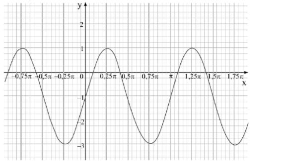 Gráfico trigonometria  Aaa10