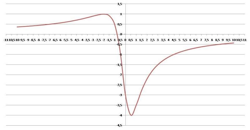 Généralités sur les fonctions II Graph-10