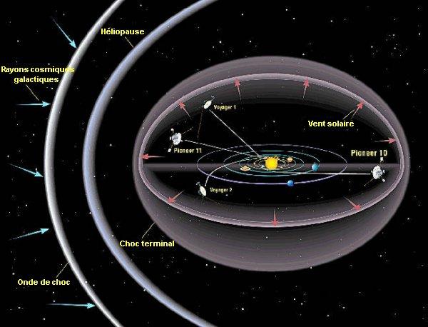 Le soleil --> LE CHAMP MAGNETIQUE Helios10