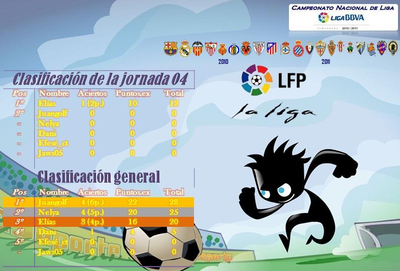 Clasificación de la jornada 4 Ligabb12