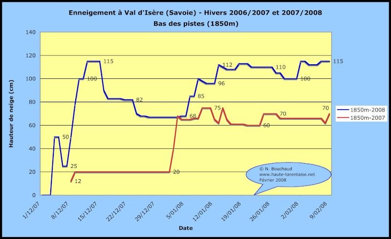 Historique de l'enneigement en Haute-Tarentaise Neigev10