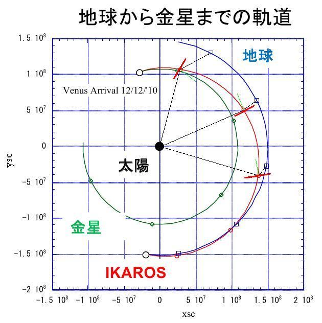 La voile solaire IKAROS - Page 19 Ikaros12