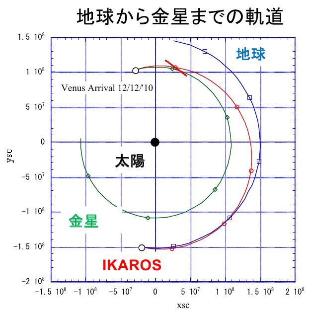 La voile solaire IKAROS - Page 19 Ikaros13