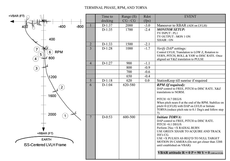 [STS-133] Discovery: Déroulement de la mission. - Page 2 Sans_360
