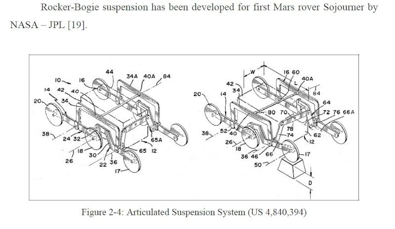 Système de suspension rover mars Sans_418