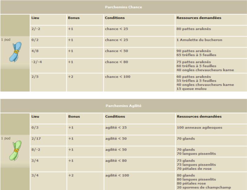 Les parchemins de caractéristiques Parch110