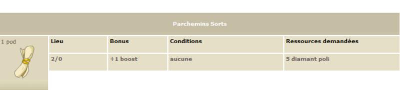 Les parchemins de caractéristiques Parch411