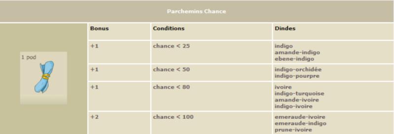Les parchemins de caractéristiques Parch412