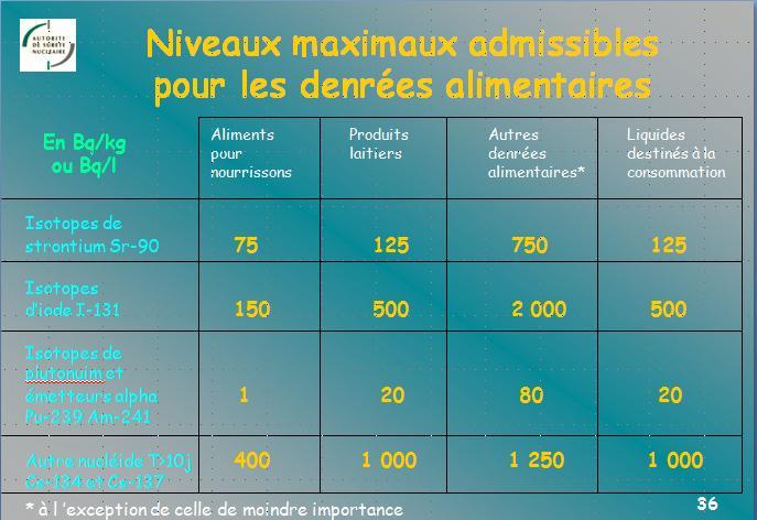Niveaux maximum admissibles Limite10