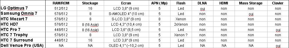 [INFO] Caracteristiques des différents WP7 Specsw12