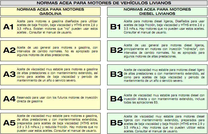 Normativas sobre Aceites de Lubricación Acea11