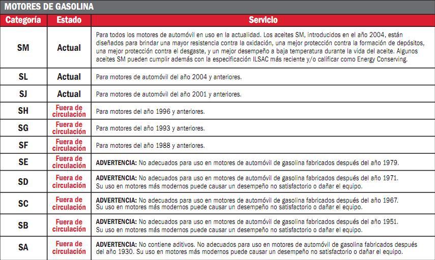Normativas sobre Aceites de Lubricación Api_ga10