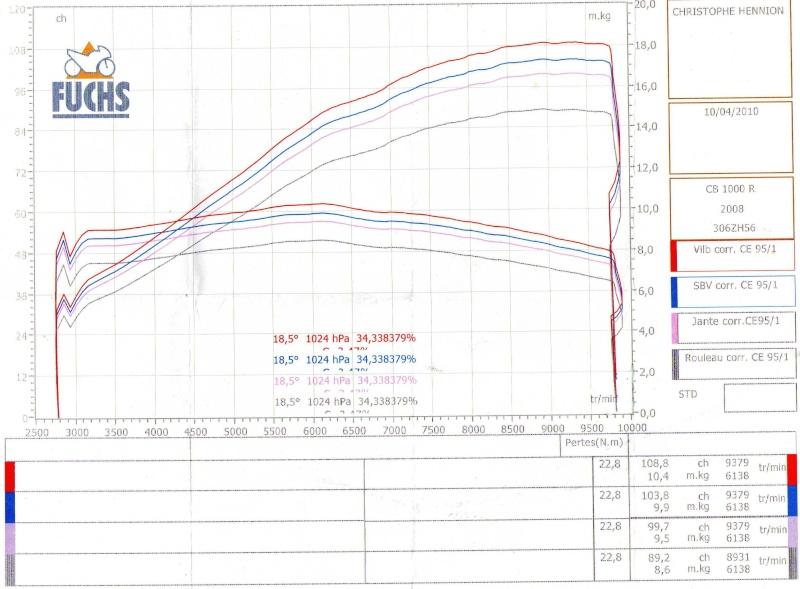 [topic unique] Les courbes des CB1000R des membres Img00210