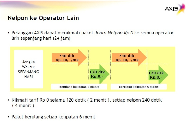 AXIS - Juara Nelpon Rp 0  Operat10