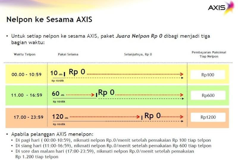 AXIS - Juara Nelpon Rp 0  Sesama10