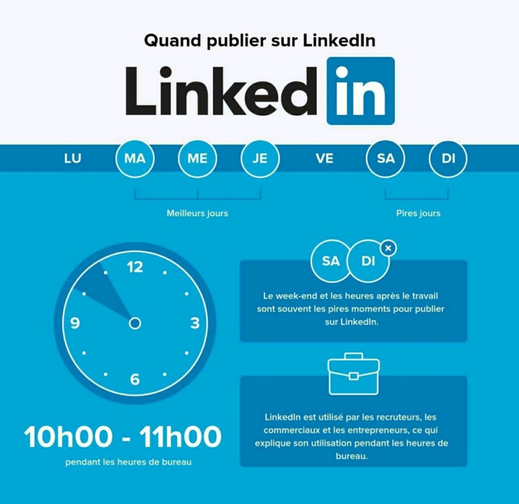 Plage horaire pour publier sur les réseaux Linked10