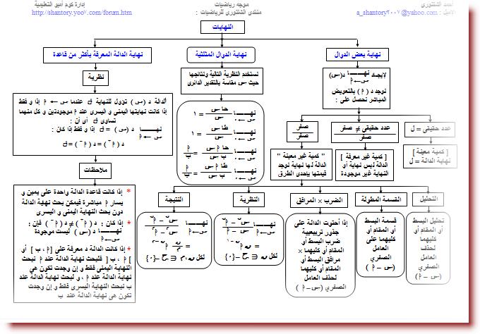 خرائط مفاهيم التفاضل و التكامل للصف الثالث الثانوى 1211