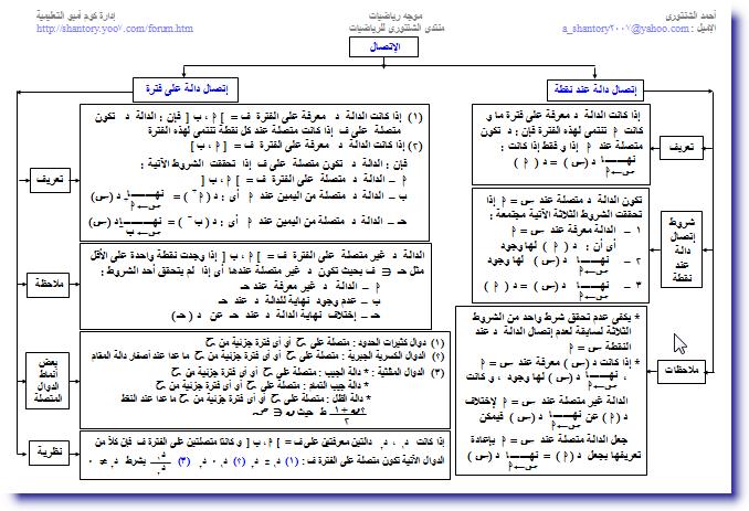 خرائط مفاهيم التفاضل و التكامل للصف الثالث الثانوى 1311