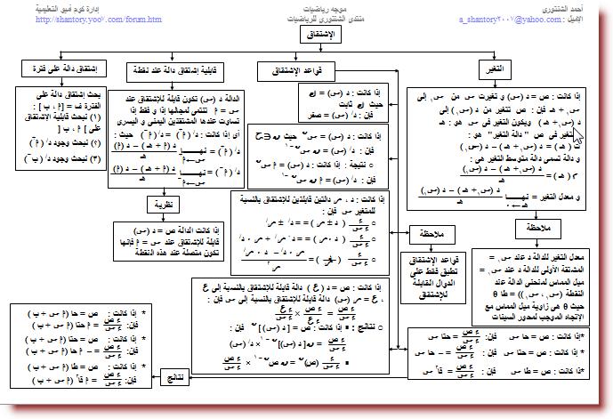 خرائط مفاهيم التفاضل و التكامل للصف الثالث الثانوى 1410