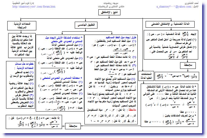 خرائط مفاهيم التفاضل و التكامل للصف الثالث الثانوى 1615