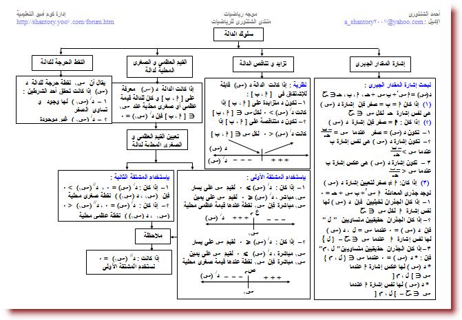 خرائط مفاهيم التفاضل و التكامل للصف الثالث الثانوى 1713