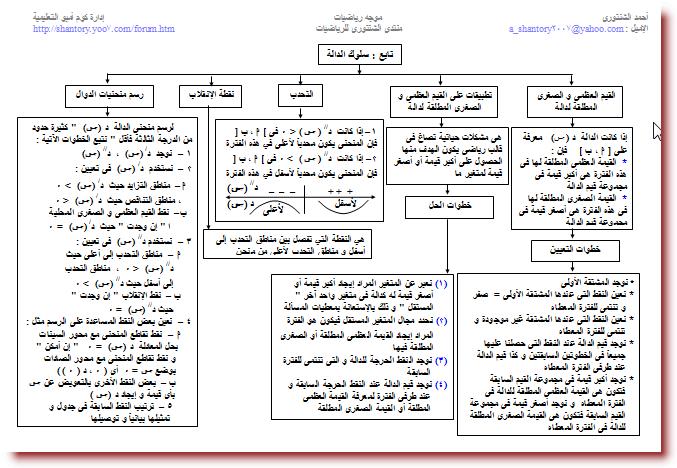 خرائط مفاهيم التفاضل و التكامل للصف الثالث الثانوى 1814