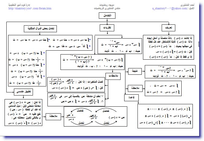 خرائط مفاهيم التفاضل و التكامل للصف الثالث الثانوى 1911