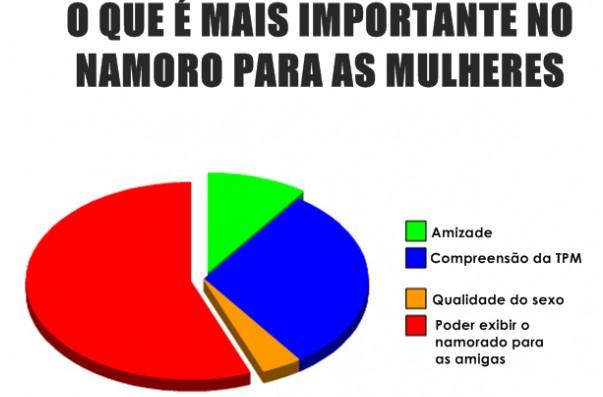 TERÇA É DIA DE PESQUISA!! Namoro10