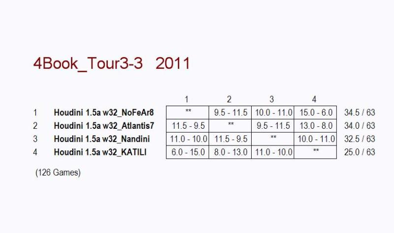 4 BOOK TEST INCLUDING NANDINI,ATLANTIS7,NOFEAR8 & KATILI.MINI 1  00115