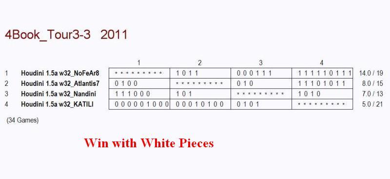 4 BOOK TEST INCLUDING NANDINI,ATLANTIS7,NOFEAR8 & KATILI.MINI 1  00215
