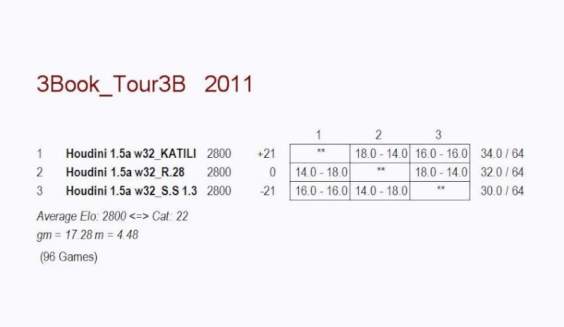 3 Corner Book Test Including Robot28, S.S 1.3 and KATILI.135 0113