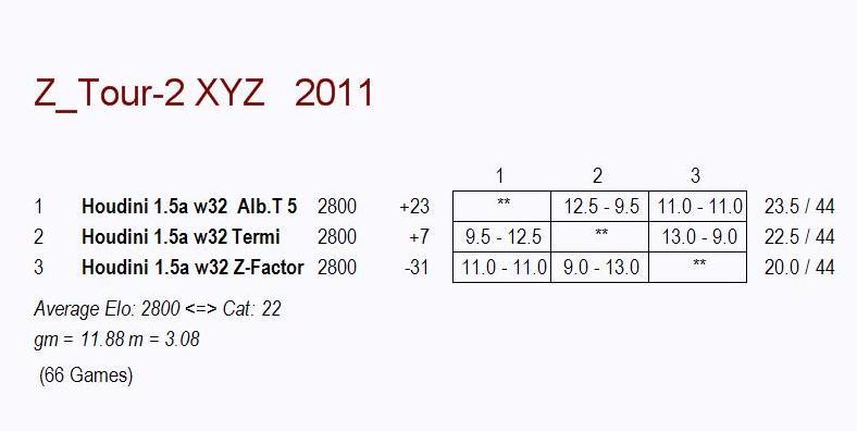 3 Corner Test Including Termi HOF3.3.9,Alb Team 5 & Z-Factor  01c12