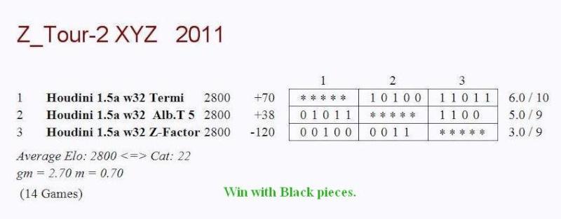 3 Corner Test Including Termi HOF3.3.9,Alb Team 5 & Z-Factor  03c12