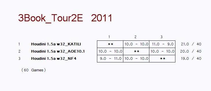 3 corner test on AOE 10.1 Pic1512