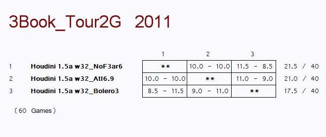 3 CORNER TEST INCLUDING NOFEAR6, ATLANTIS6.9 & BOLERO3 Pic2a11
