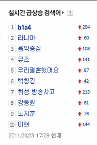 [110423] Les B1A4 les plus recherchés dans Naver 24q6d110