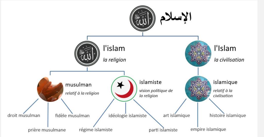 L'Etat laïque doit-il organiser le culte musulman ? - Page 2 Islam10