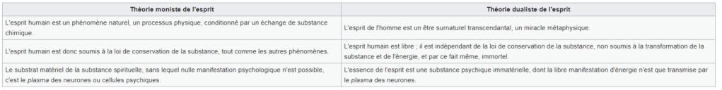 Esprit et Cerveau Monism11