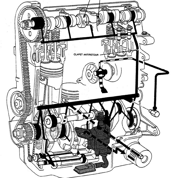 2,5L essence poussoir hydraulique Captu307