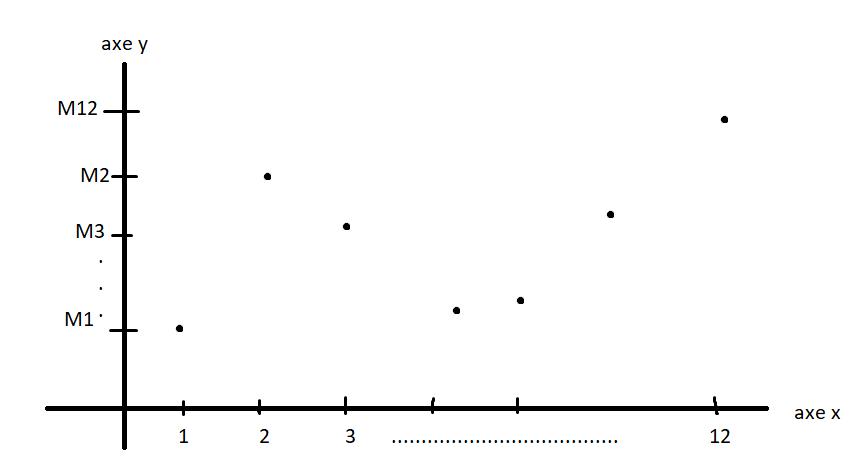 Graphe  Image10