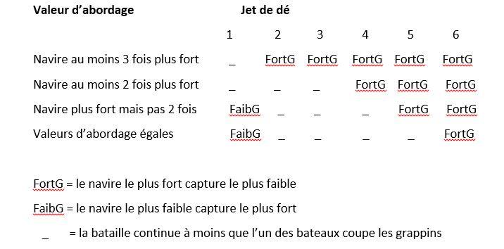 """La bataille des Vénètes sur """"Trirème"""" Tab10"""