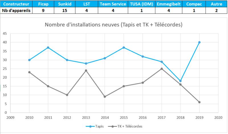 2019: Année record pour les tapis roulants en France Printo10