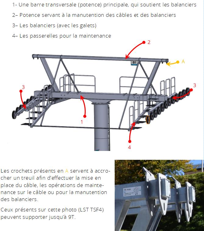 Les pylônes des télésièges fixes Pylone24