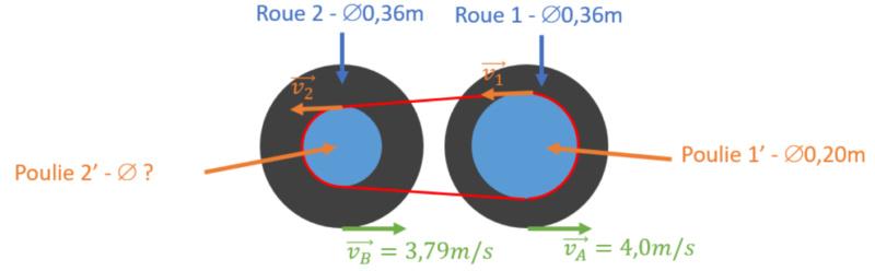 Calcul diamètres poulies/courroies lanceurs ralentisseurs RM Sans_t23