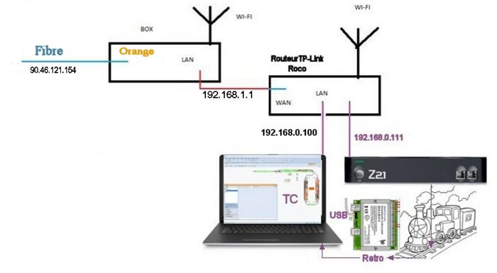 Routeur et Z21 Cablag10