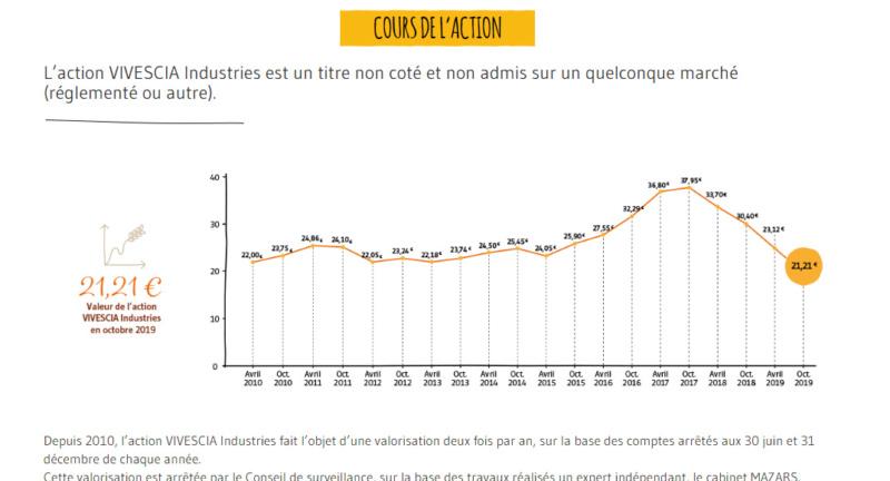 L'action vivescia industries en hausse de 17,5 % 11_bmp10