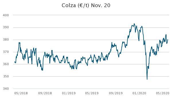 COLZA 2020     vendre ou attendre Graph_10