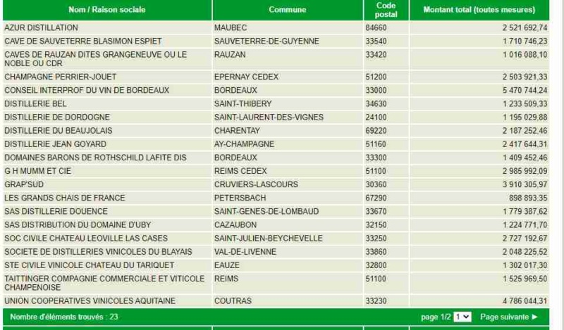Comparaison de chiffres , PAC et autres Vin10
