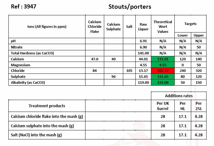 Profil H2O - Page 2 Stouts12