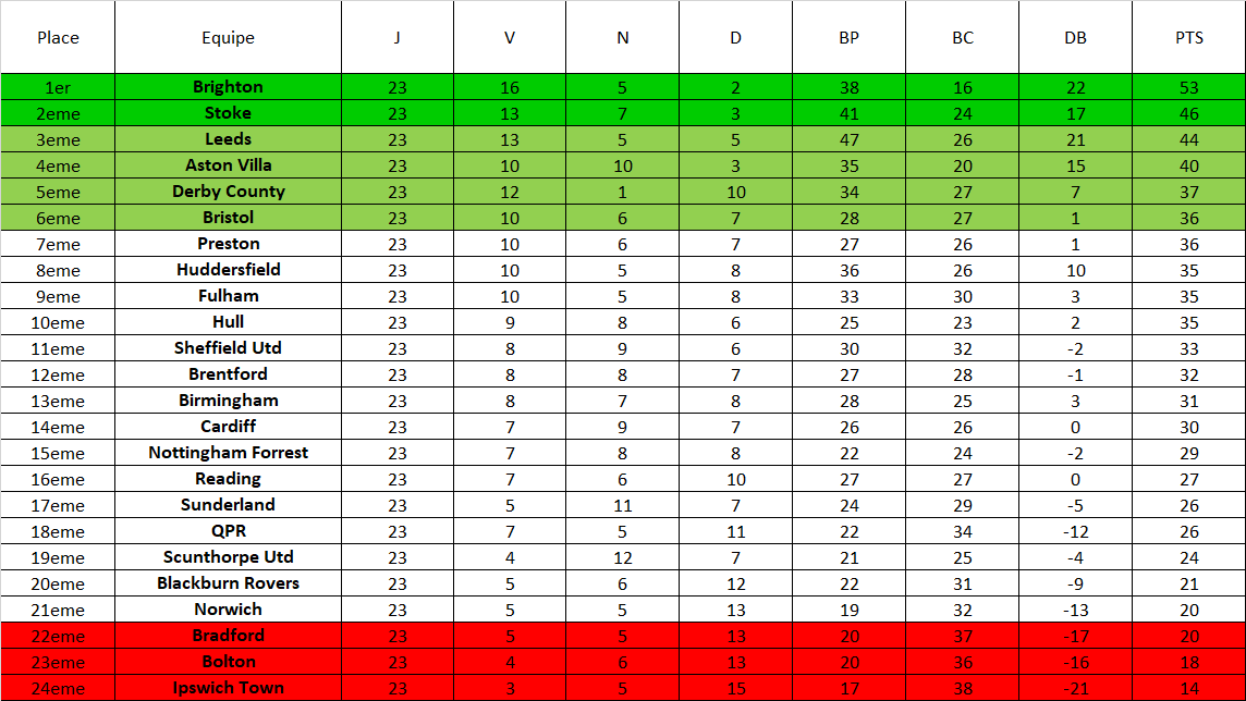 [FIFA18] Leeds : saison 2018/2019 : EFL Championship 24/46 - Page 17 Classe10
